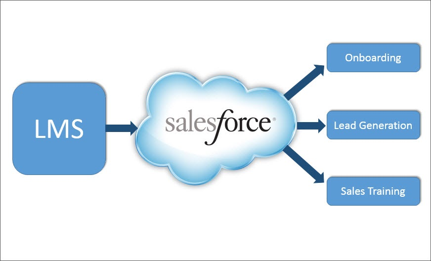 Uplift Your Members' Learning Experience With Salesforce-LMS Integration