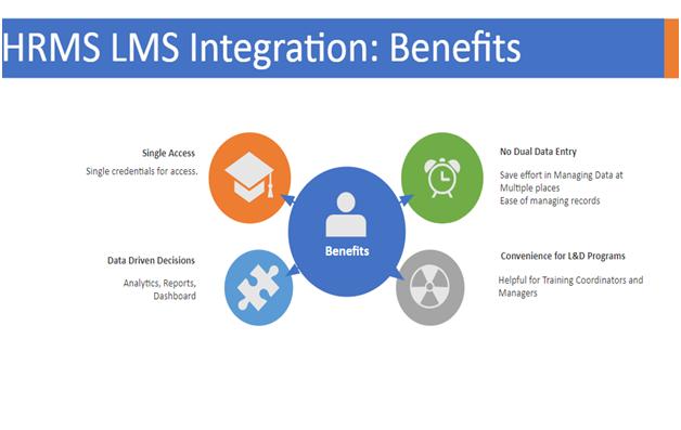 lms hrms integration benefits