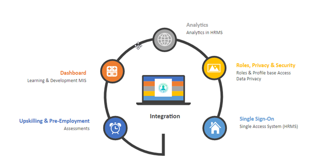 lms hrms integration offerings